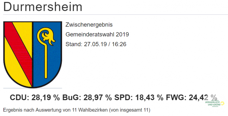 BuG gewinnt Gemeinderatswahl in Durmersheim