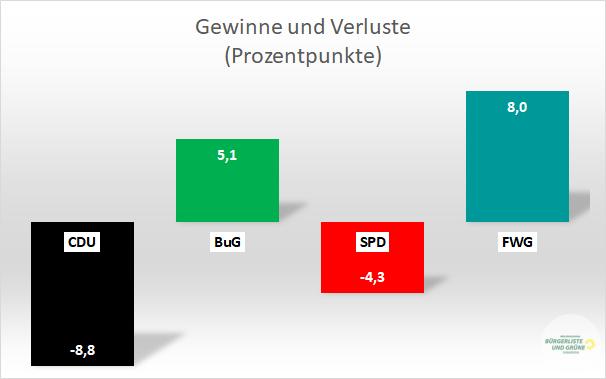 Gewinne und Verluste bei der Gemeinderatswahl Durmersheim 2019