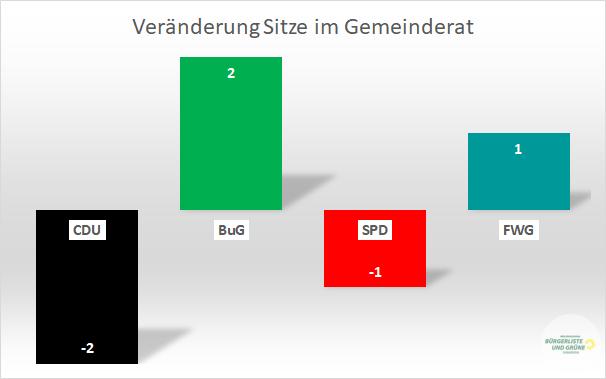 Veränderung der Sitzverteilung im Gemeinderat Durmersheim