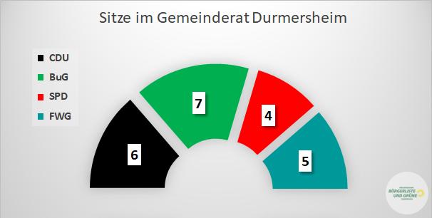 Sitzerverteilung im Gemeinderat Durmersheim 2019 - 2014