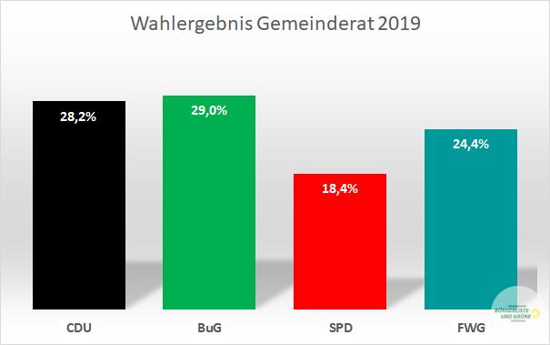 Wahlergebnis Gemeinderat Durmersheim 2019